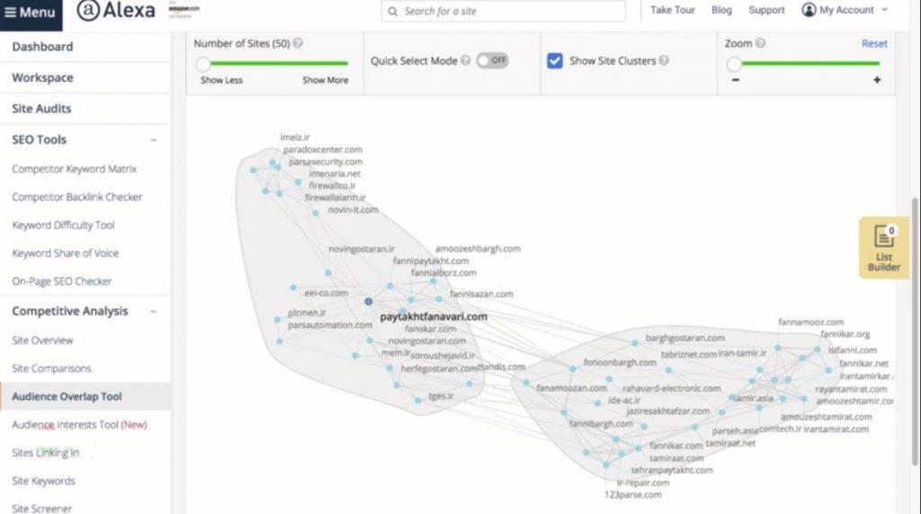 بررسی زیر گزینه Audience overlap tool